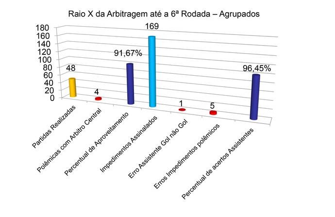 Relatório da arbitragem da Ferj (Foto: Divulgação)