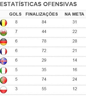 Tabela ofensividade na Eurocopa entre os quadrifinalistas (Foto: GloboEsporte.com)