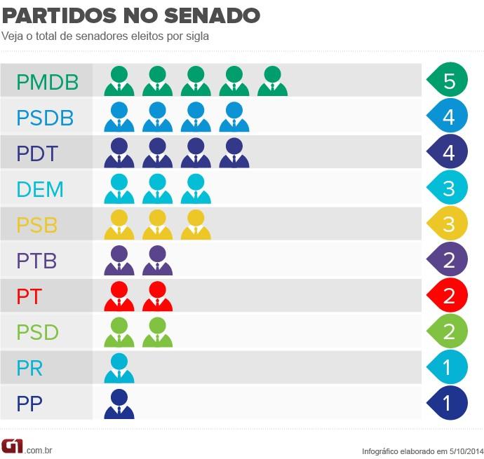 Partidos que elegeram mais senadores