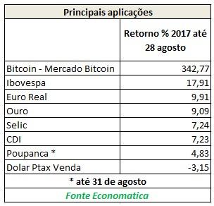 Aplicações comparadas com bitcoin (Foto: Economatica)