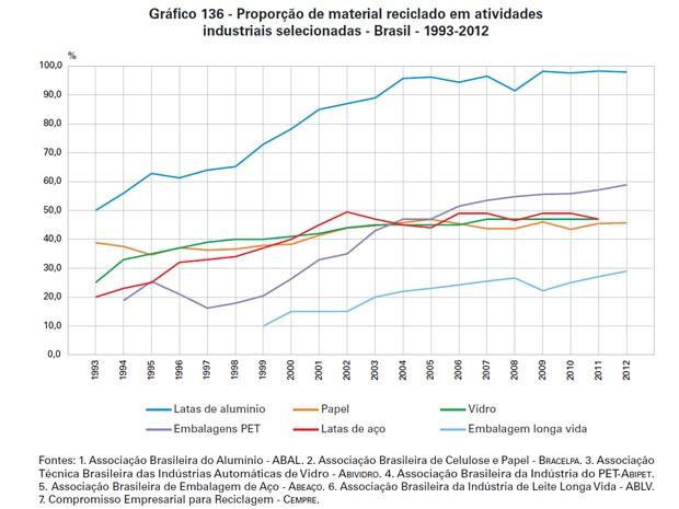 Latas de alumínio tiveram 97,9% de reaproveitamento em 2012, aponta IBGE (Foto: Reprodução / IBGE)
