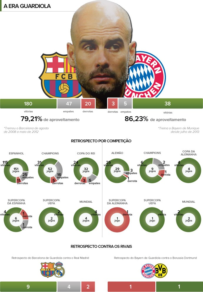 INFO - Aproveitamento Guardiola Barcelona e Bayern de Munique (Foto: Editoria de arte)