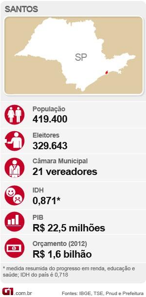 Arte Eleições Santos (Foto: Arte/G1 Santos)