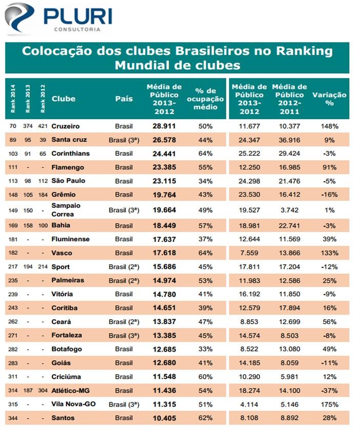 ranking maior publicos do mundo 2 (Foto: Reprodução)