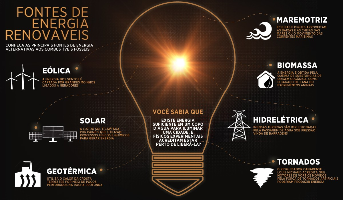 Tipos de fontes de energia (Foto: Raphaël Miranda)
