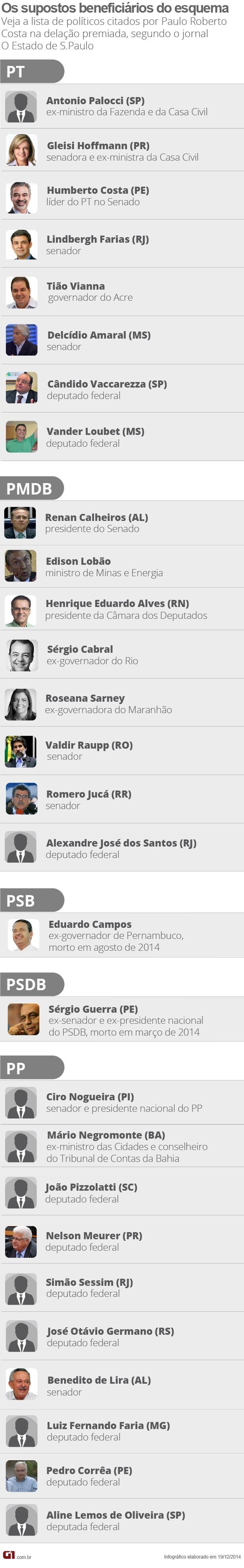 Lista dos políticos mencionados por Paulo Roberto Costa na delação premiada (Foto: Editoria de Arte G1)