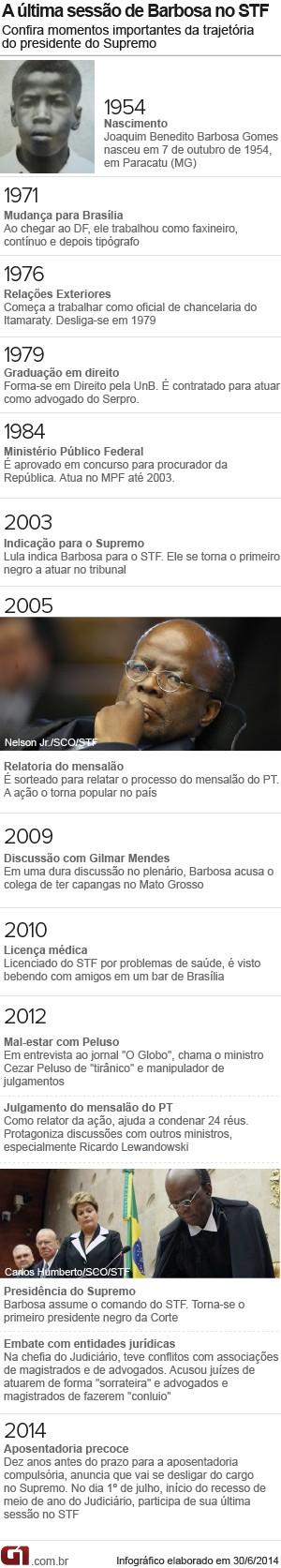 Cronologia Joaquim Barbosa (Foto: Editoria de Arte / G1)