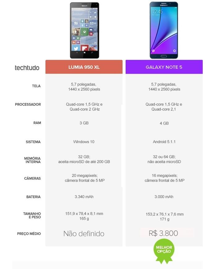 Galaxy Note 5 leva a melhor em disputa contra o Lumia 950 XL (Foto: Arte/TechTudo)