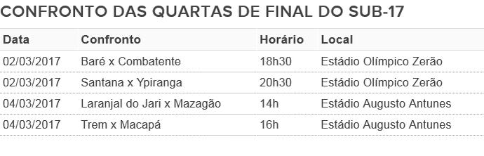 Tabela das quartas de final do Campeonato Sub-17 de Futebol (Foto: Arte/GE-AP)