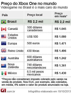 Tabela de preços do Xbox One no mundo (Foto: Editoria de arte/G1)