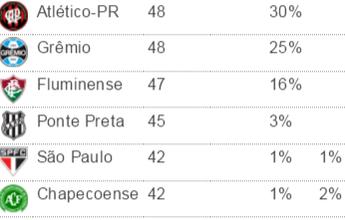 Palmeiras se garante no G-6; São Paulo tem só 1% de chance de cair