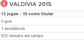 Tabela Valdívia Inter (Foto: Reprodução)