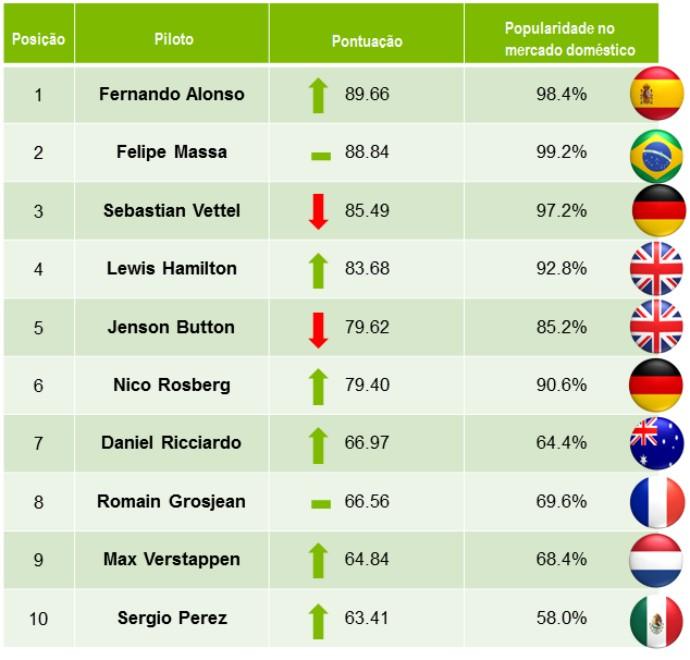 Ranking popularidade Fórmula 1 2015 (Foto: Divulgação/Repucom)