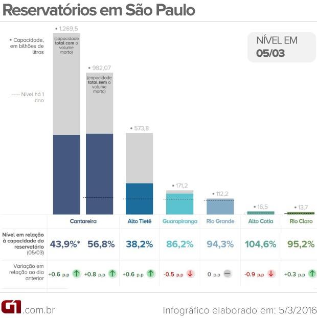 Nível dos reservatórios que abastecem a Grande São Paulo neste sábado (5) (Foto: Arte G1)