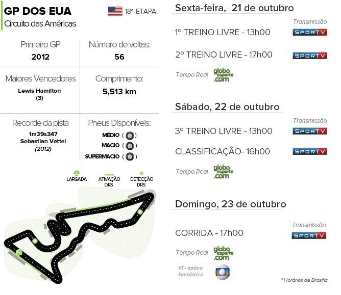 Horários GP dos eUA (Foto: Divulgação)