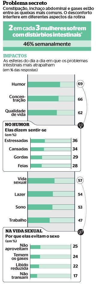 *  Amostra: 3.500 mulheres, entre 18 e 60 anos, em dez cidades brasileiras  (Foto: Fontes: Federação Brasileira de Gastroentereologia e Danone Research )