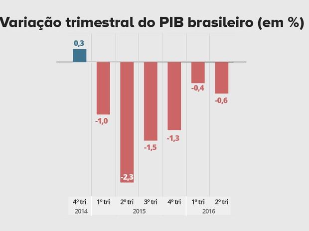 PIB FB (Foto: G1)