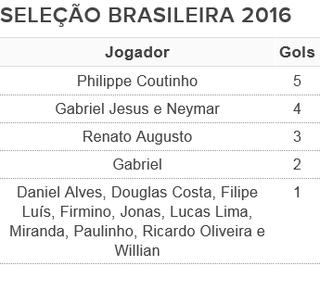 tabela artilheiros seleção brasileira 2016 (Foto: Arte: GloboEsporte.com)