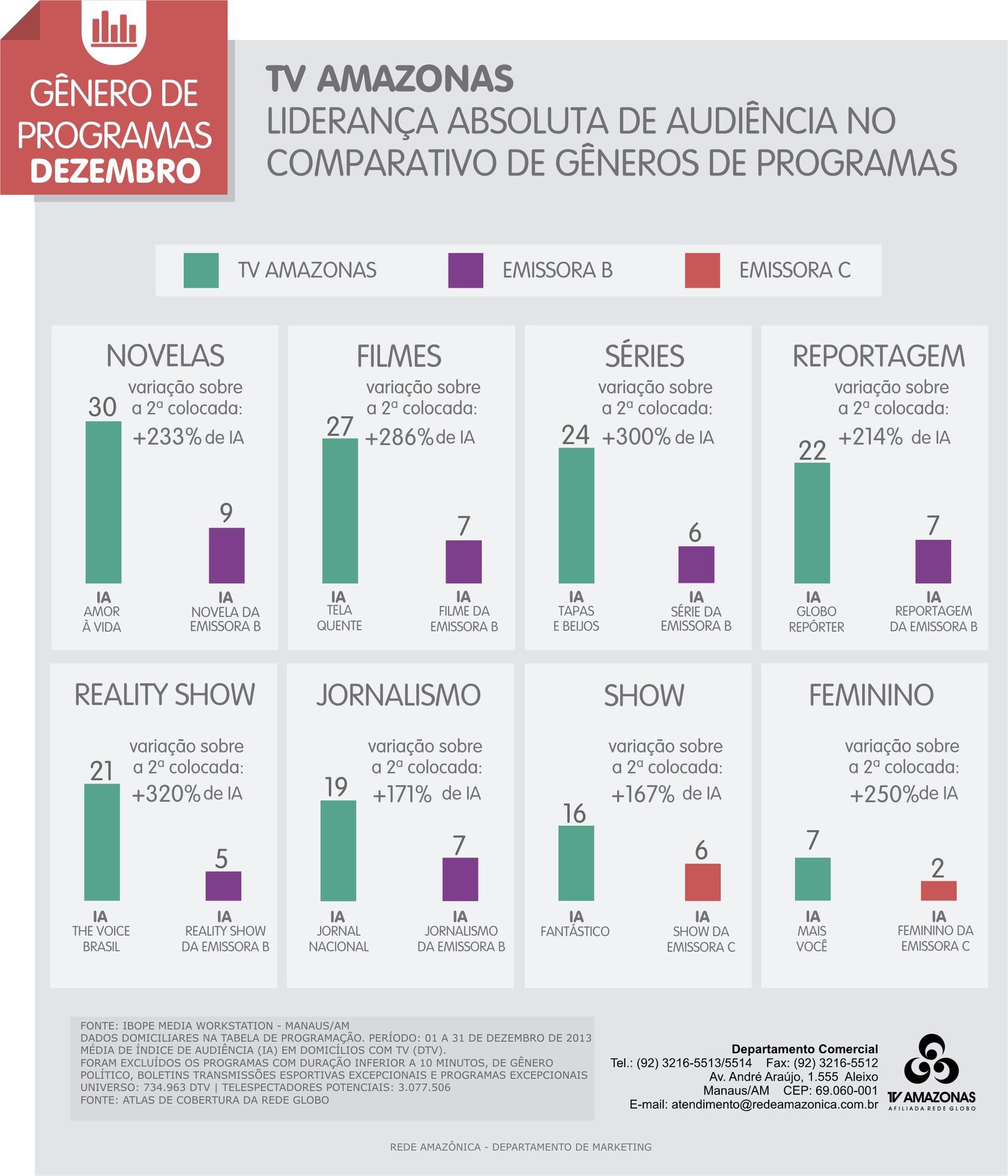 Confira as audiências de gêneros de programas no mês de dezembro/2013 (Foto: TV Amazonas)