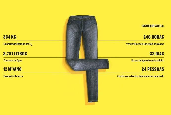 Quantos recursos naturais uma calça jeans consome antes de ir parar no seu armário (Foto: Marcus Penna)