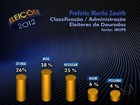 38% consideram boa a administração de Murilo Zauith em Dourados, MS