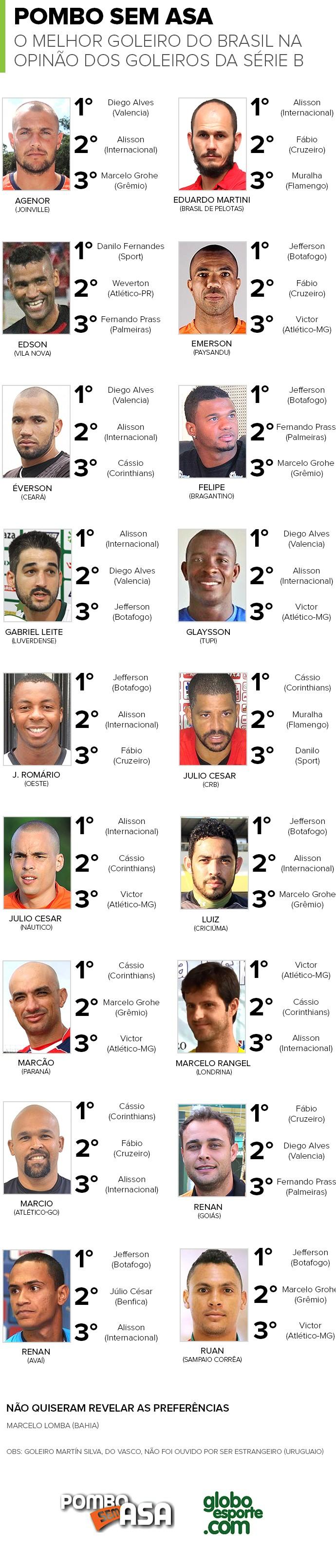 Melhor goleiro do Brasil na opinião dos próprios goleiros - Pombo sem asa 3