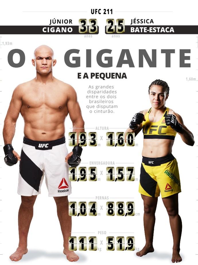 Info Jéssica Andrade Junior Cigano UFC 211 (Foto: infoesporte)