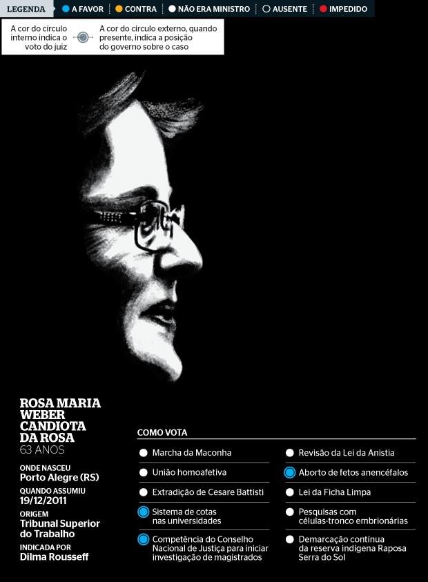 Rosa Maria Weber Candiota  da Rosa (Foto: Farrell)