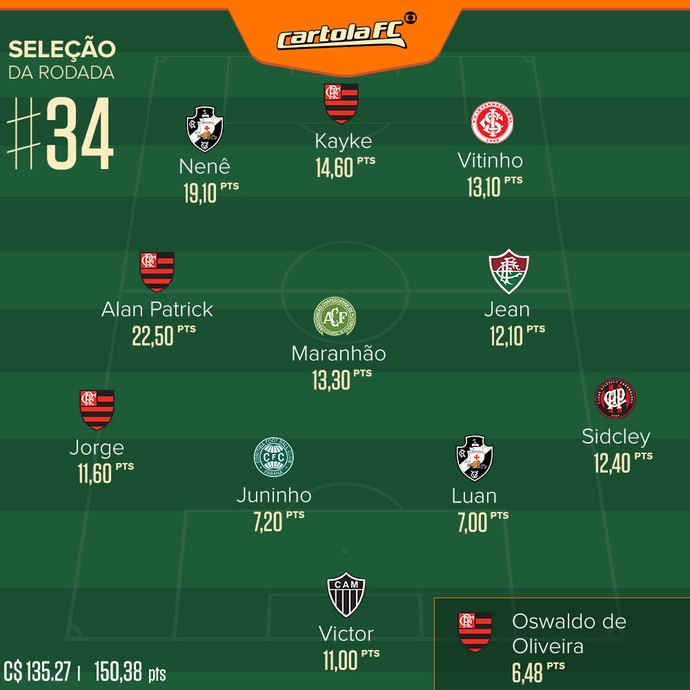 Cartola FC seleção rodada 34 (Foto: Arte/GloboEsporte.com)