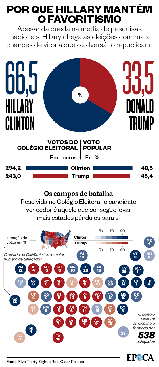 Por que Hillary mantém o favoritismo  (Foto: Fontes: Five Thirty Eight e Real Clear Politics)