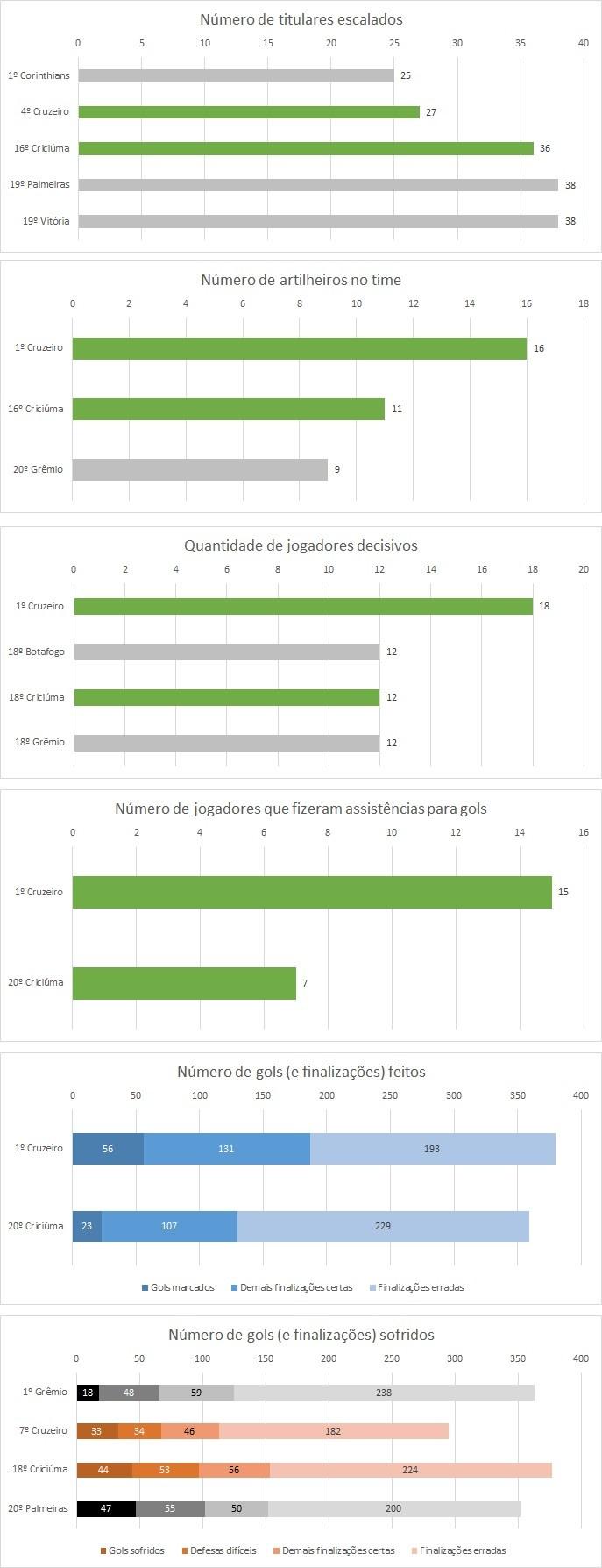 Comparação entre Criciúma e Cruzeiro (Foto: GloboEsporte.com)