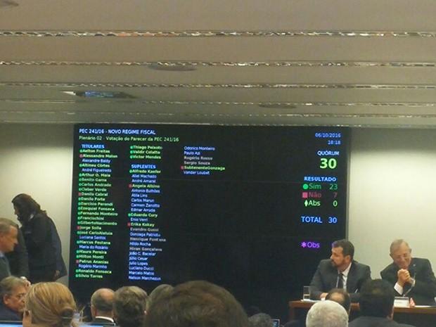 Placar mostra resultado da votação da PEC do teto de gastos na comissão especial (Foto: Sara Rezende/G1)