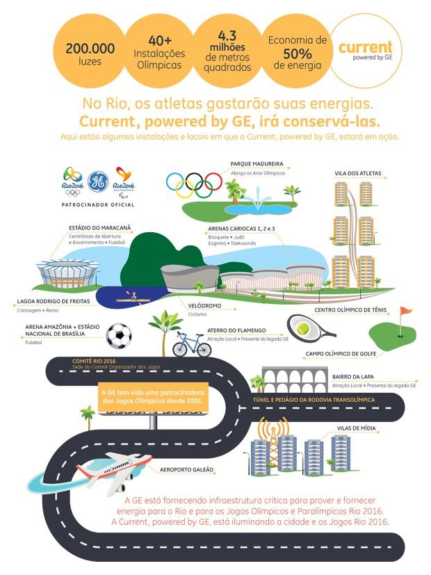Infográfico iluminação Jogos Olímpicos Current Powered by GE (Foto: GE)