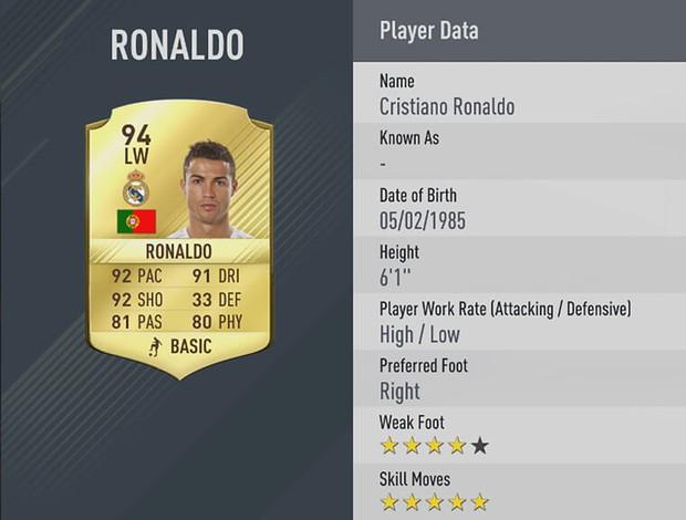 Cristiano Ronaldo - rating - fifa 17