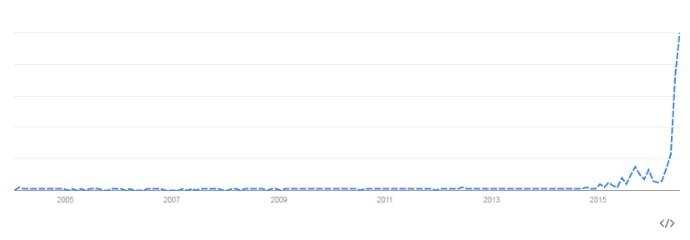 """Busca por """"Gabriel Jesus"""" na internet explodiu de um ano pra cá (Foto: reprodução / Google)"""