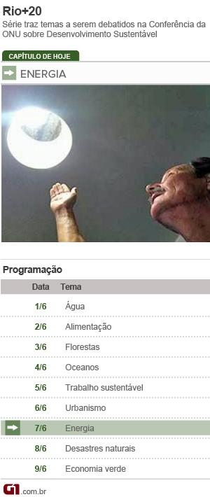 Ficha energia Rio+20 (Foto: Editoria de Arte/G1)