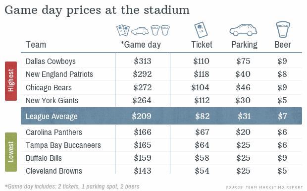 Levantamento realizado pela CNN para os custos dos espectadores na NFL (Foto: CNN)