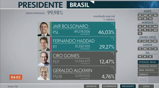 Confira os números atualizados da eleição nacional