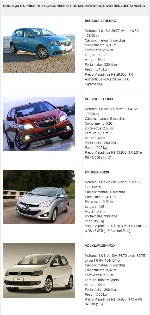 Tabela de concorrentes do Renault Sandero (Foto: Divulgação)