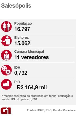 Ficha eleição Salesópolis (Foto: Arte/G1)