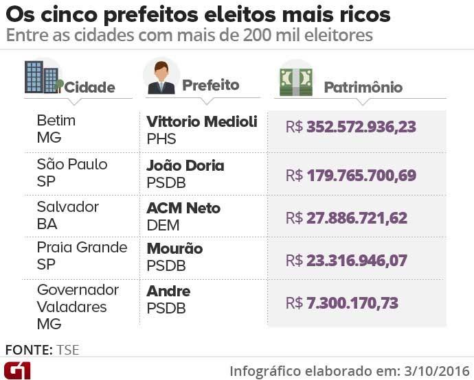 Os 5 prefeitos eleitos mais ricos