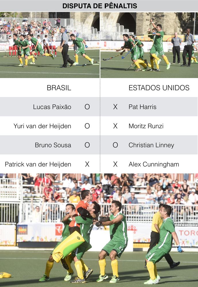 Brasil Estados Unidos Hoquei sobre Grama Pênaltis (Foto: GloboEsporte.com)
