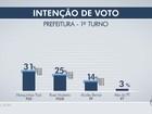 Marquinhos tem 31% e Rose, 25% à disputa de Campo Grande, diz Ibope