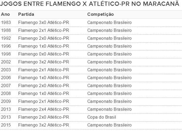 Flamengo Atlético-PR histórico Maracanã