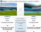 Compare os dois estádios do Tricolor (infoesporte)