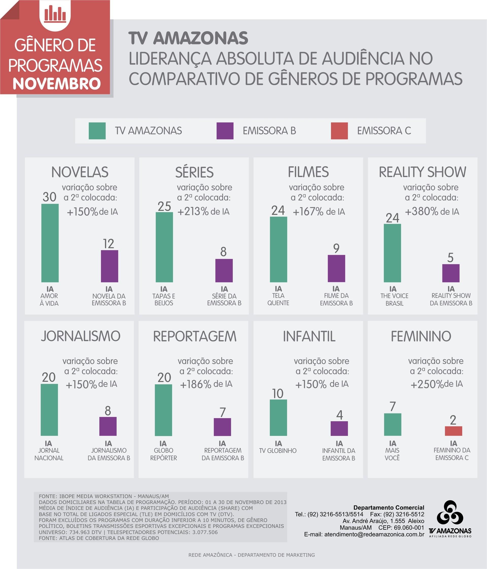 Gênero de programas - TV Amazonas (Foto: TV Amazonas)