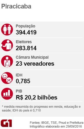 Arte G1 Piracicaba Eleições Piracicaba (Foto: Henrique Maruyama)