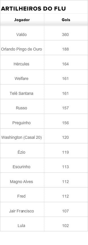 Tabela de maiores artilheiros do Flu_09/08/2013 (Foto: Editoria de Arte)