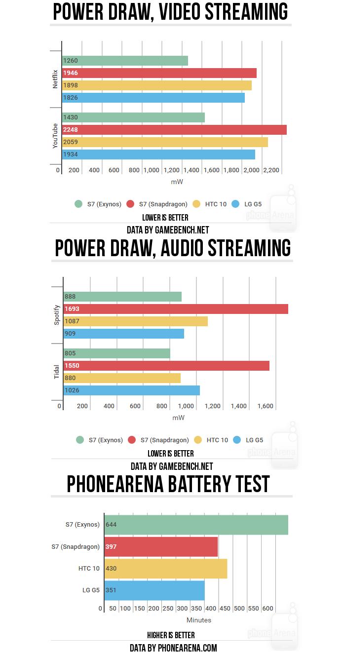 Nos primeiros dois gráficos, quanto menor a barra, melhor o desempenho. No último gráfico, quanto maior a barra, melhor o desempenho (Foto: Reprodução/PhoneArena)
