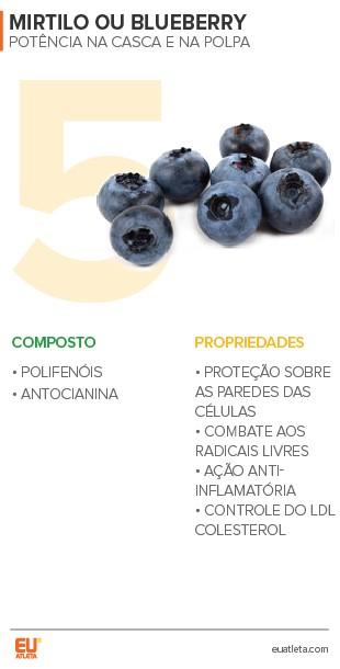 EuAtleta 5+ Nutrição Longevidade_5 (Foto: Eu Atleta | Arte Info)